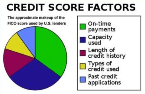 Credit Blues? Things To Improve (Part 2)