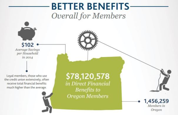 Benefits of Credit Union Membership