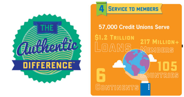 What Is International Credit Union Day?
