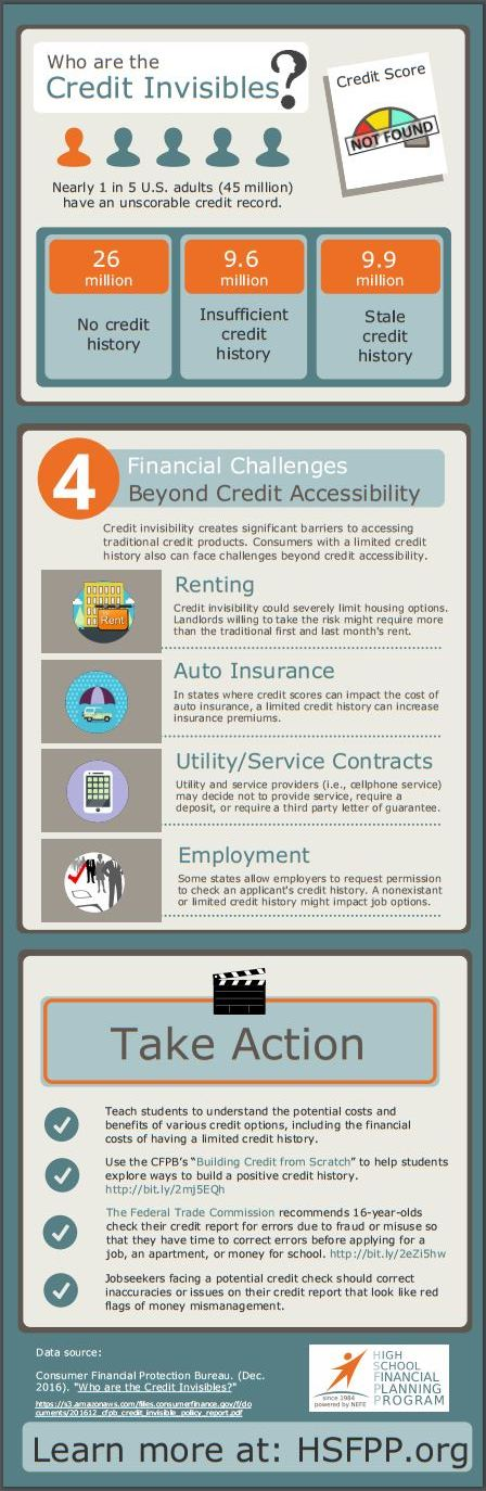 Who Are The Credit Invisibles   Infographic