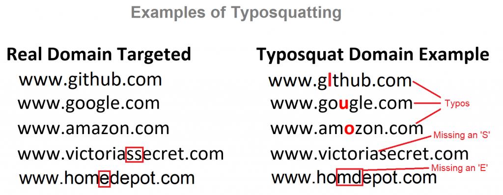 Examples of Typosquatting
